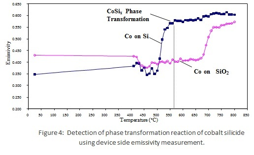 with a cobalt film sputtered over a silicon wafer with a silicon oxide  film  the abrupt change of emissivity of this cobalt over sio2 at  approximately